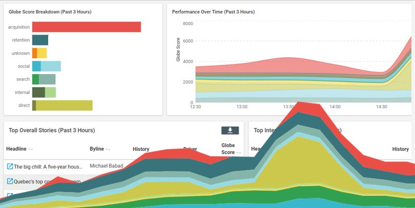 Sophi real-time data dashboard