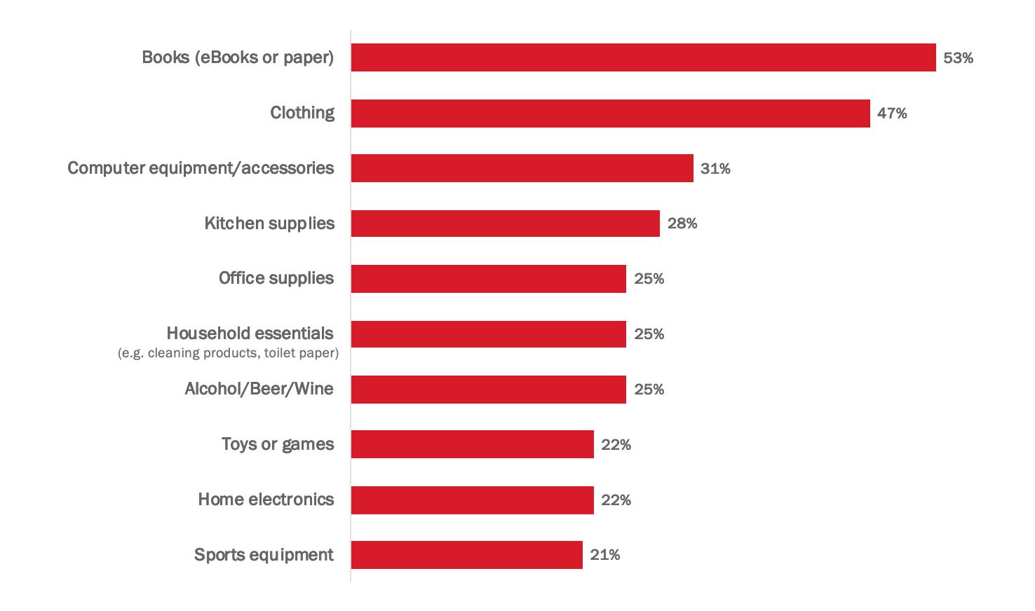 Globe Insiders: E-commerce insights